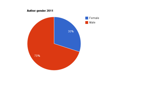 Pie chart author gender 2011