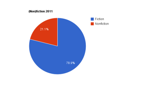Pie chart fiction to nonfiction 2011